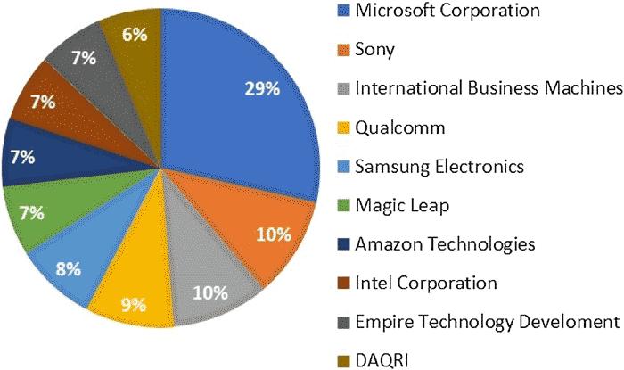 因为拥有广阔的平台,微软和索尼、IBM等公司申请了较多的专利技术