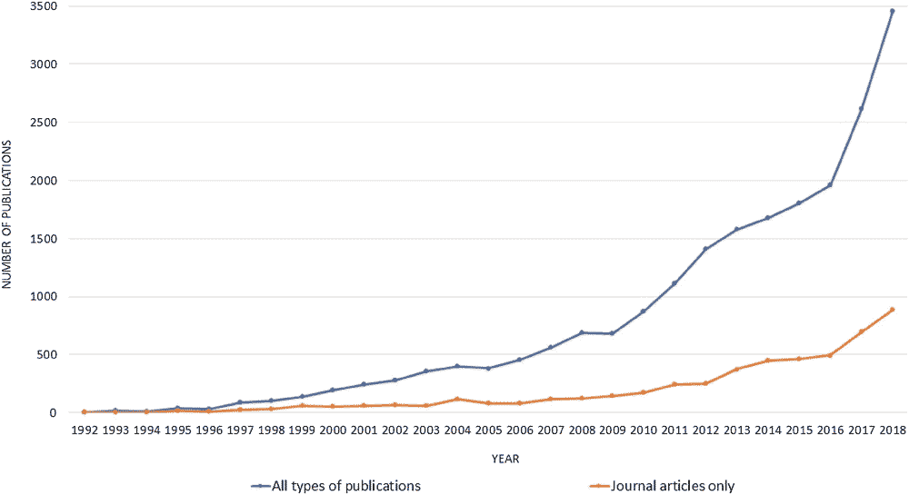此图片表示了在所有出版物中,AR的出现率大幅增长,但是科学期刊文献中的增长率却非常平缓